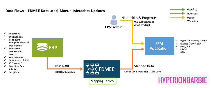DRM & FDMEE – Getting Better Together with Features